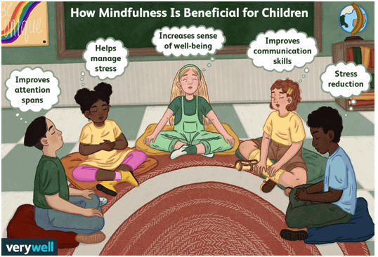 BENEFITS OF MINDFULNESS FOR STUDENTS